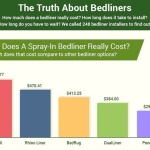 BedLiner Company Reveals Installer Data from Across the Country