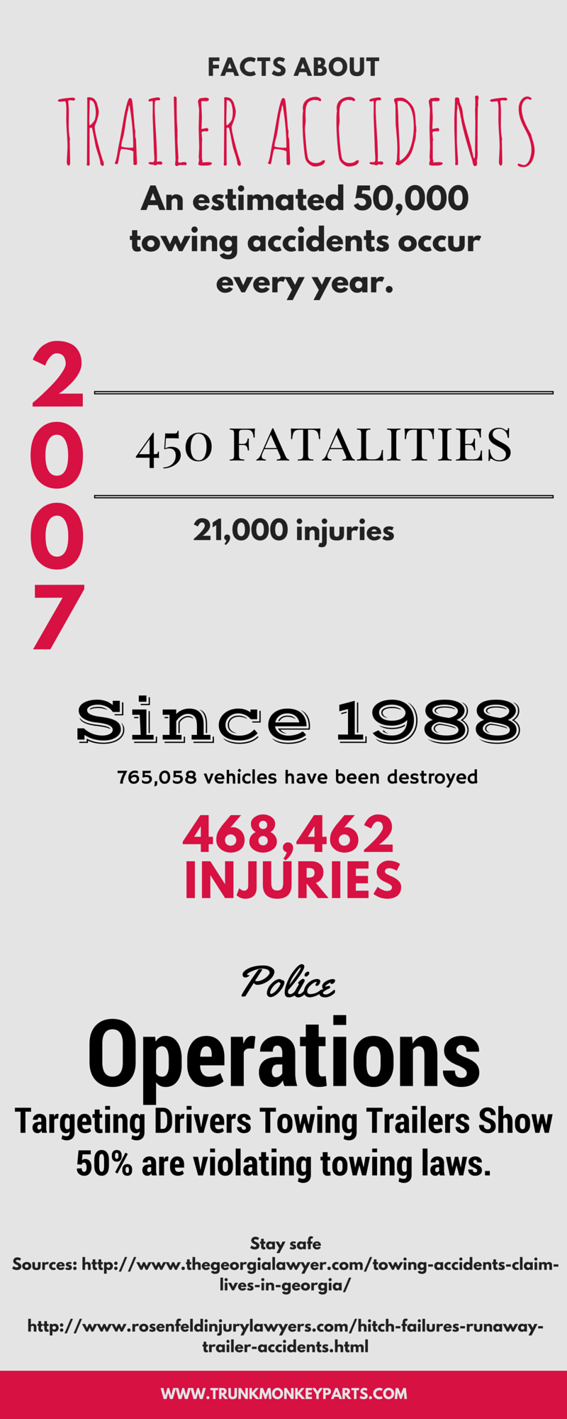 Facts about Trailer Accidents - Infographic
