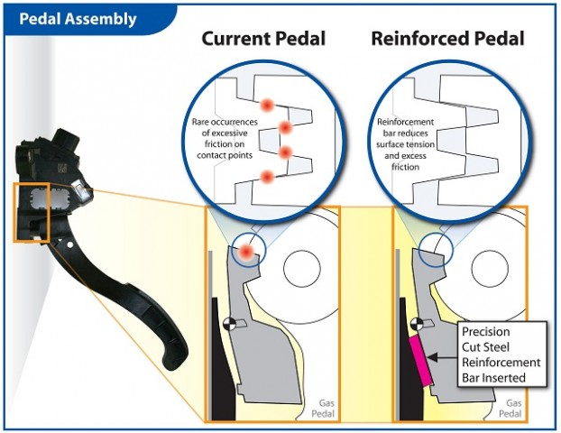 Pedal Recall