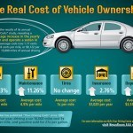 2013 Cost of Car Ownership up 2 percent – AAA