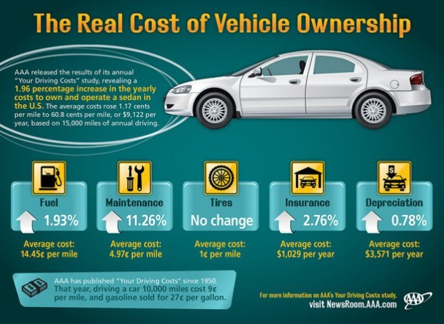 2013 Cost of Car Ownership up 2 percent - AAA