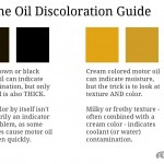 Engine Oil Discoloration Guide – What Different Oil Colors Represent