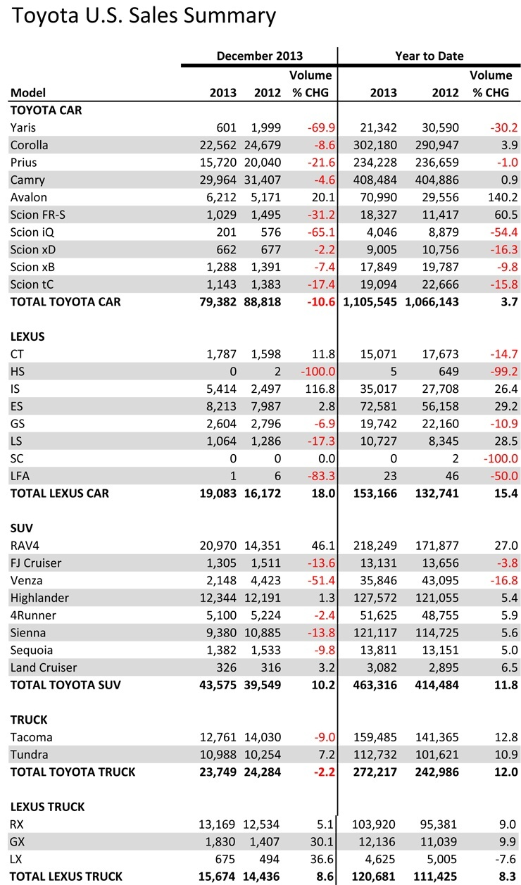 2013 Toyota Sales Figures Released - Camry Still Best Selling Car