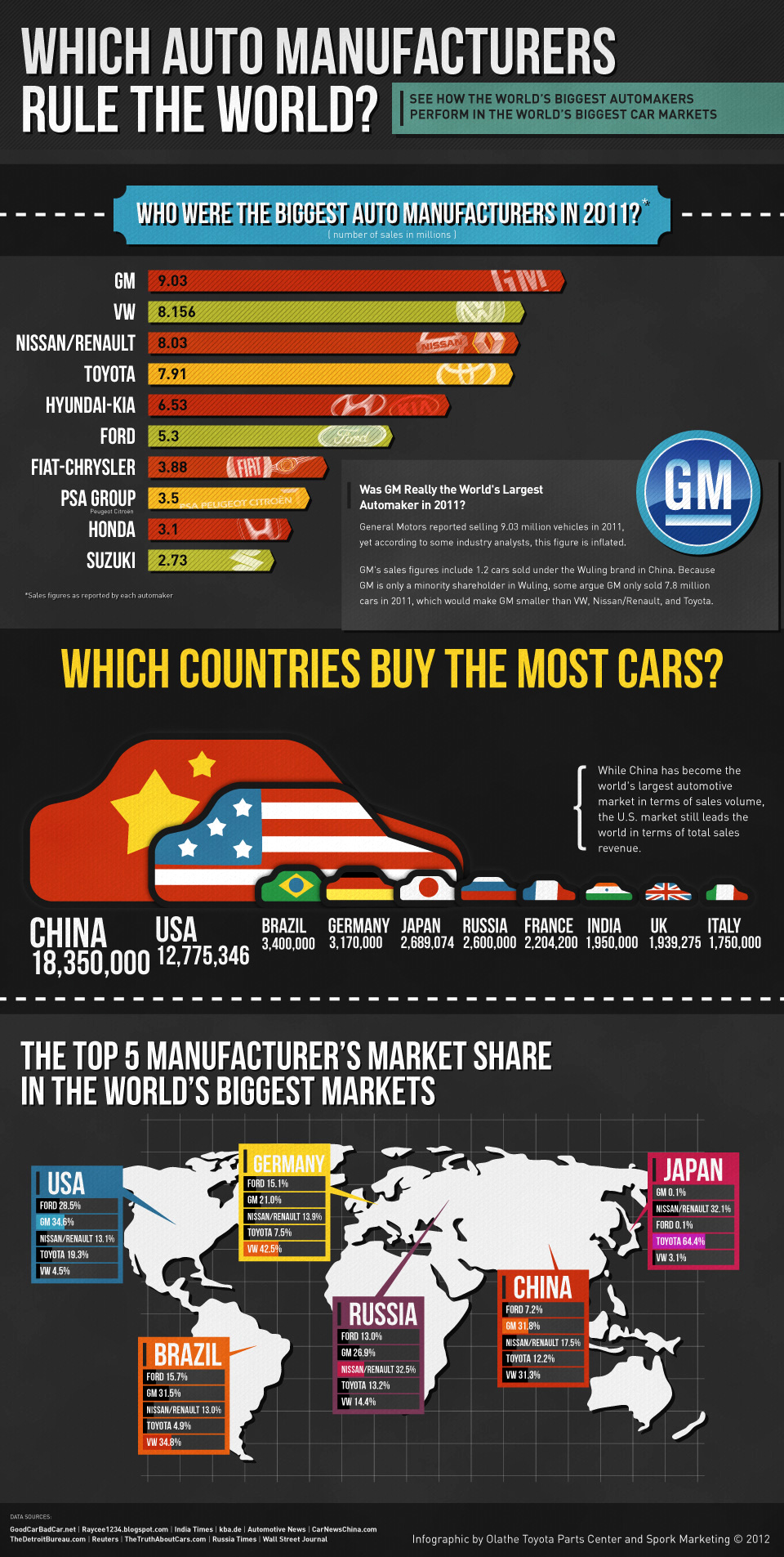 2011 World Car Sales Data