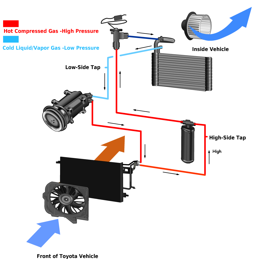 How Air Conditioning Works - Olathe Toyota Parts Center