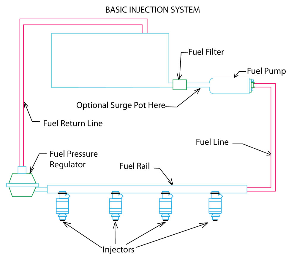 How Fuel Injection Systems Work Olathe Toyota Parts Center Internal Combustion Engine System Diagram Engines Need At Least Three Things To Function