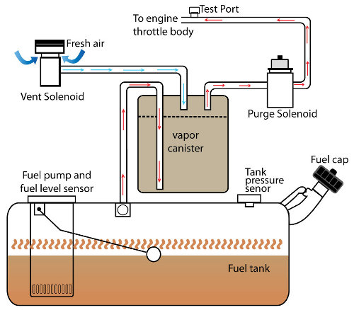 fuel evaporation leakage checking system toyota