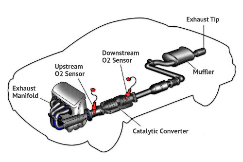 Exhaust System Schematic