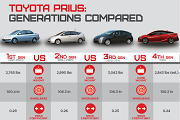 Four generations of Prius compared - includes 2016 specs