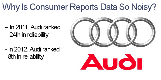 Consumer Reports auto reliability data is noisy