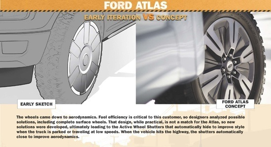 Ford Atlas Illustrated - Wheels