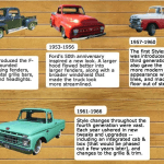 evolution of the F150 infographic