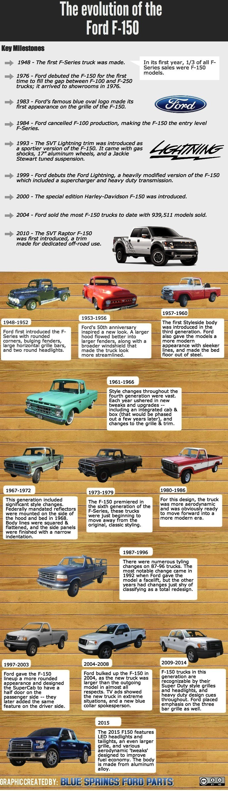 F-150 Facts