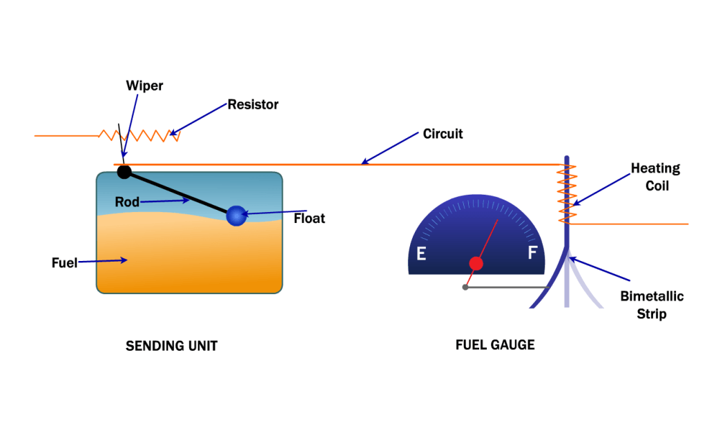 How a Gas Gauge Works