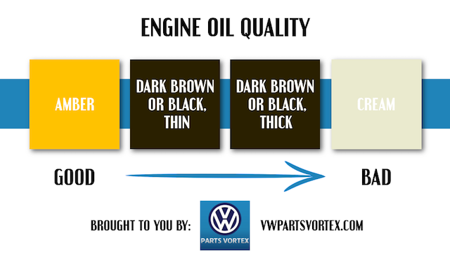 Engine oil quality