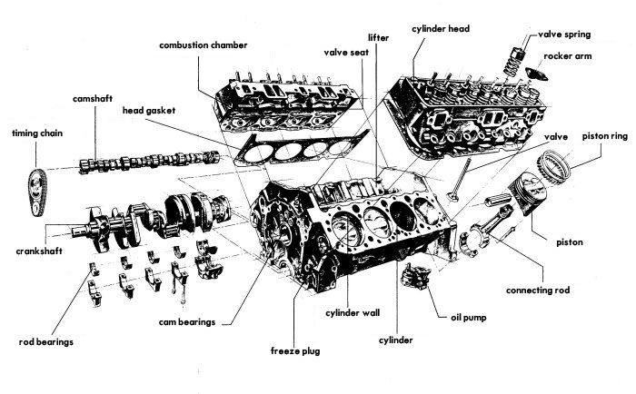a look at america s favorite engine the chevy small block v8 gm rh gmpartsonline net chevrolet cruze engine diagram chevrolet cruze engine diagram