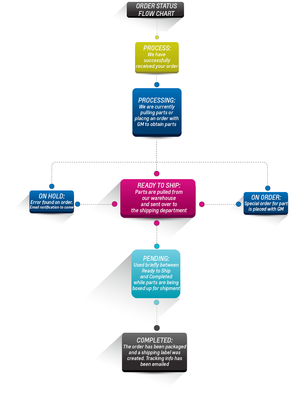 Gmpartsnow parts order status gm parts now parts and accessories gm parts now order status flow chart nvjuhfo Image collections