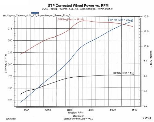 Toyota 4.0L FJ Magnuson Supercharger